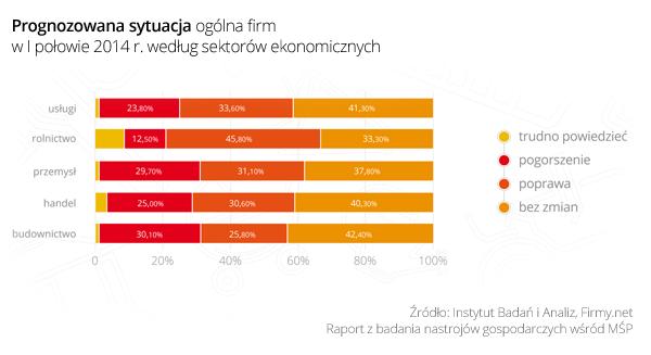 Prognozowana-sytuacja-ogolna-firm-w-I-połowie-2014-według-sektorów-ekonomicznych