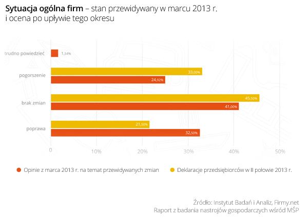Sytuacja-ogolna-firm-stan-przewidywany-w-marcu-2013-i-ocena-po-upływie-tego-okresu