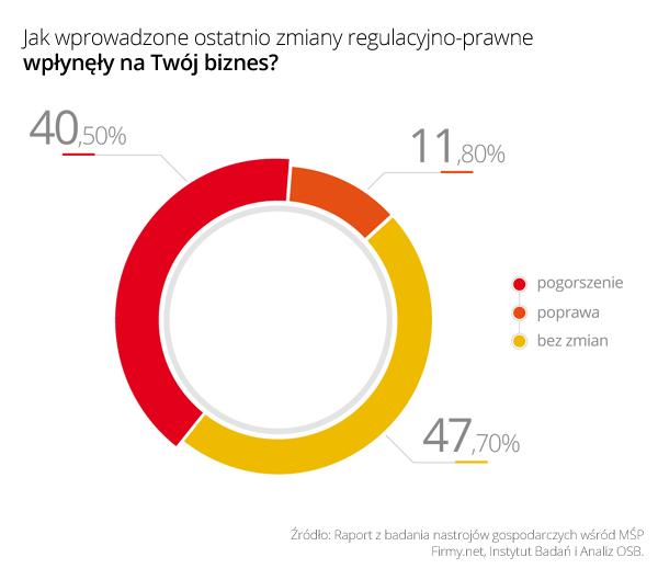 Jak-wprowadzone-ostatnio-zmiany-regulacyjno-prawne-wplynely-na-Twoj-biznes