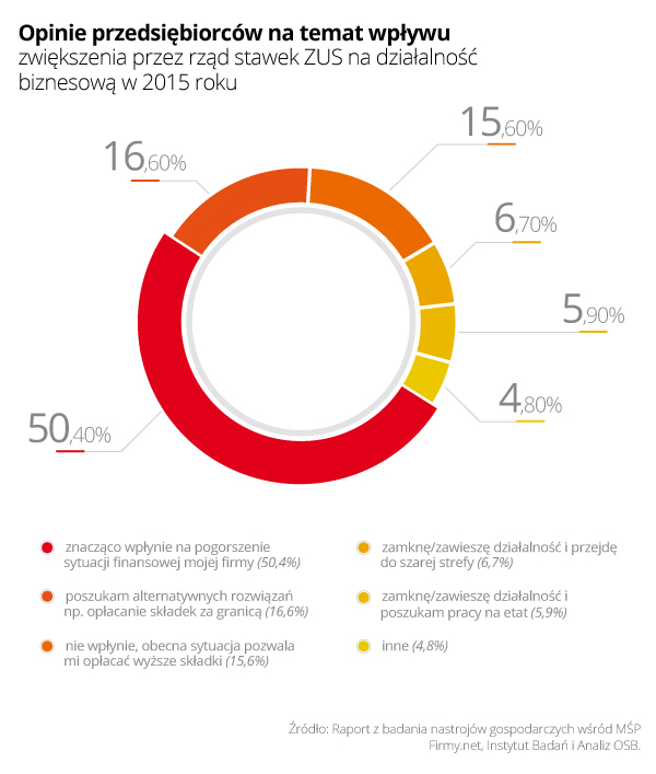 Rys. 2 - Opinie przedsiębiorców na temat wpływu zwiększenia przez rząd stawek ZUS