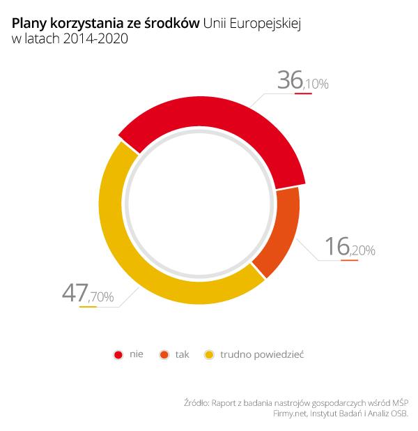 Rys. 1 - Plany korzystania ze środków Unii Europejskiej w latach 2014-2020
