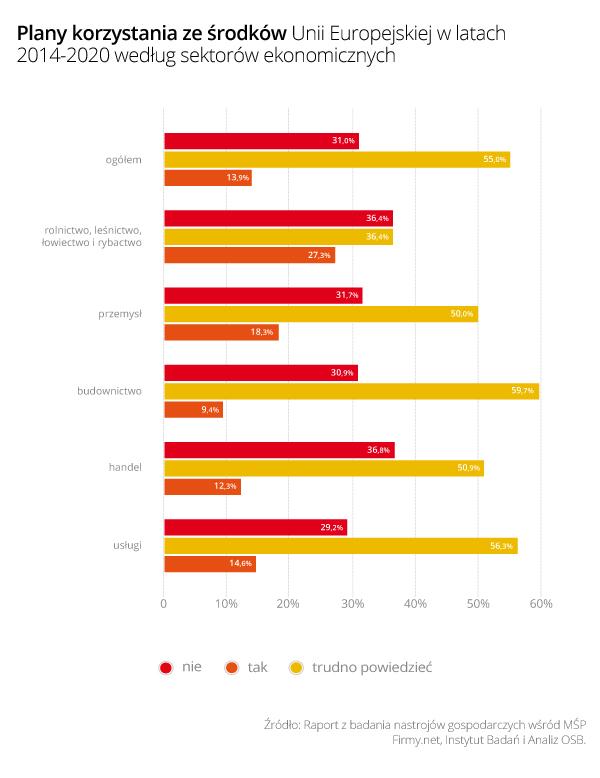 Rys. 2 - Plany korzystania ze środków Unii Europejskiej w latach 2014-2020 według branż