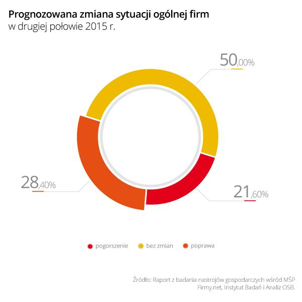 http://www.prsolutions.pl/wp-content/uploads/2015/09/Wykres_1_Prognozowana_zmiana_sytuacji_ogolnej_firm_w_II_polowie_2015.png