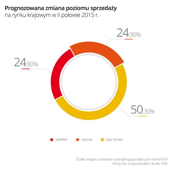 http://www.prsolutions.pl/wp-content/uploads/2015/09/Wykres_2_Prognozowana_zmiana_poziomu_sprzedazy_na_rynku_krajowym_w_II-polowie_2015.png
