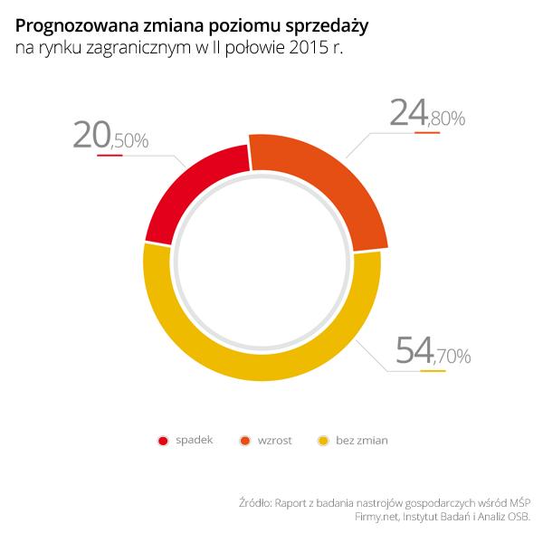 http://www.prsolutions.pl/wp-content/uploads/2015/09/Wykres_3_Prognozowana_zmiana_poziomu_sprzedazy_na_rynku_zagranicznym_w_II_polowie_2015.png