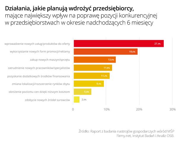 http://www.prsolutions.pl/wp-content/uploads/2015/09/Wykres_4_-Dzialania_na_poprawe_pozycji_konkurencyjnej_w_II_polowie_2015.png
