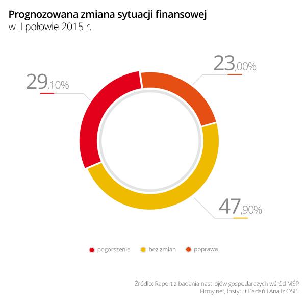 http://www.prsolutions.pl/wp-content/uploads/2015/09/Wykres_5_Prognozowana_zmiana_sytuacji_finansowej_w_II_polowie_2015.png