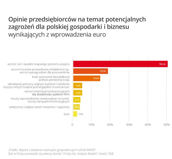 wykres_2_opinia_o_zagrozeniach_wynikajacych_w_wprowadzenia_euro_w_polsce