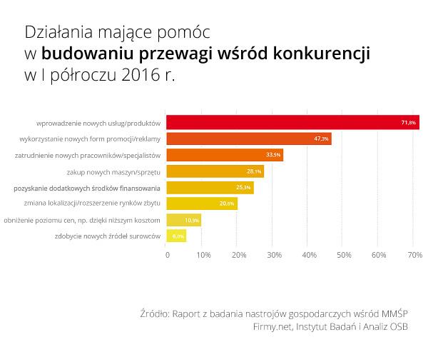 Rys_3_Dzialania_majace_budowac_przewage_wsrod_konkurencji_w_I_polowie_2016