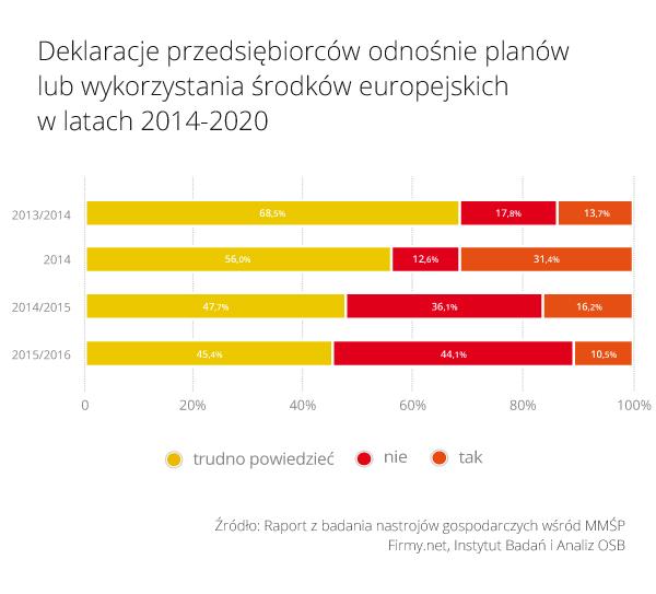 Rys_1_Deklaracje_firm_dot_wykorzystania_srodkow_UE_2014_2020