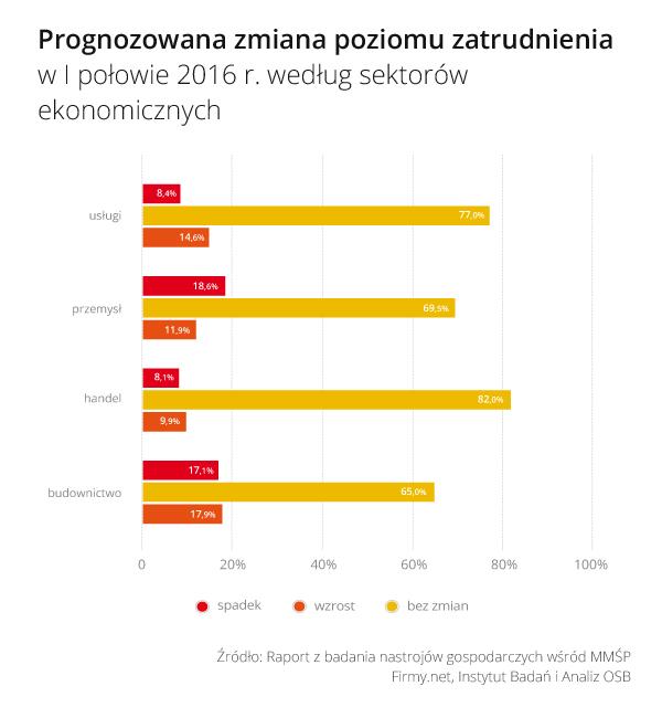 Rys_2_Prognozowana_zmiana_zatrudnienia_w_I_polowie_2016_wg_sektorow