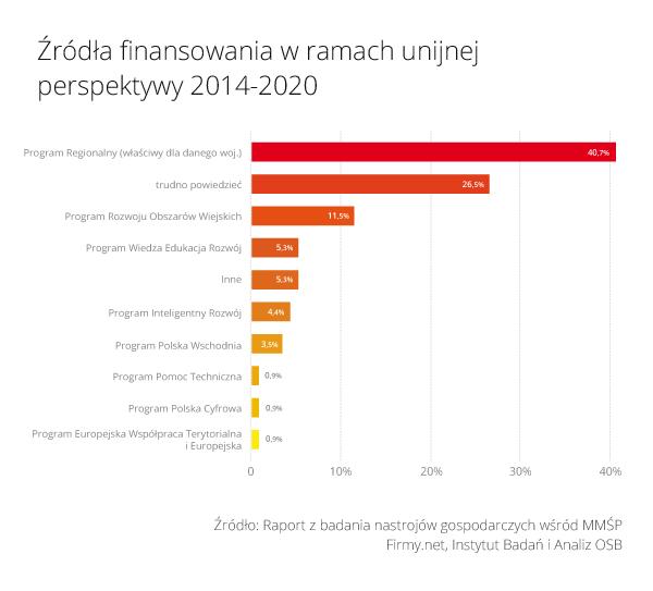 Rys_2_Zrodla_finansowania_w_ramach_unijnej_perspektywy_2014_2020