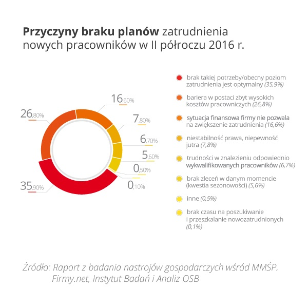 rys3-przyczyny-braku-planow-zatrudnienia-nowych-pracownikow-w-ii-polroczu-2016